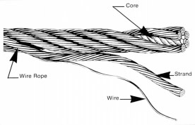 Safety talk - Wire Rope - Inspection