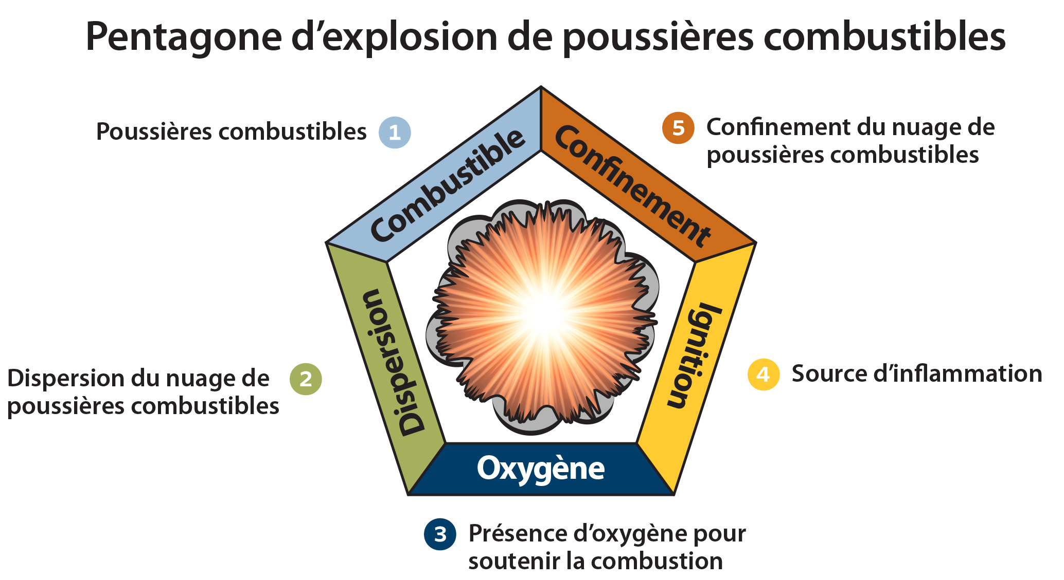 combustible dust graphic Fr